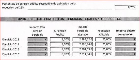 Importes ejercicios fiscales