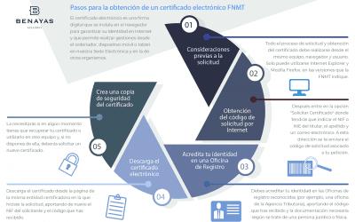 Pasos para la obtención de un certificado FNMT