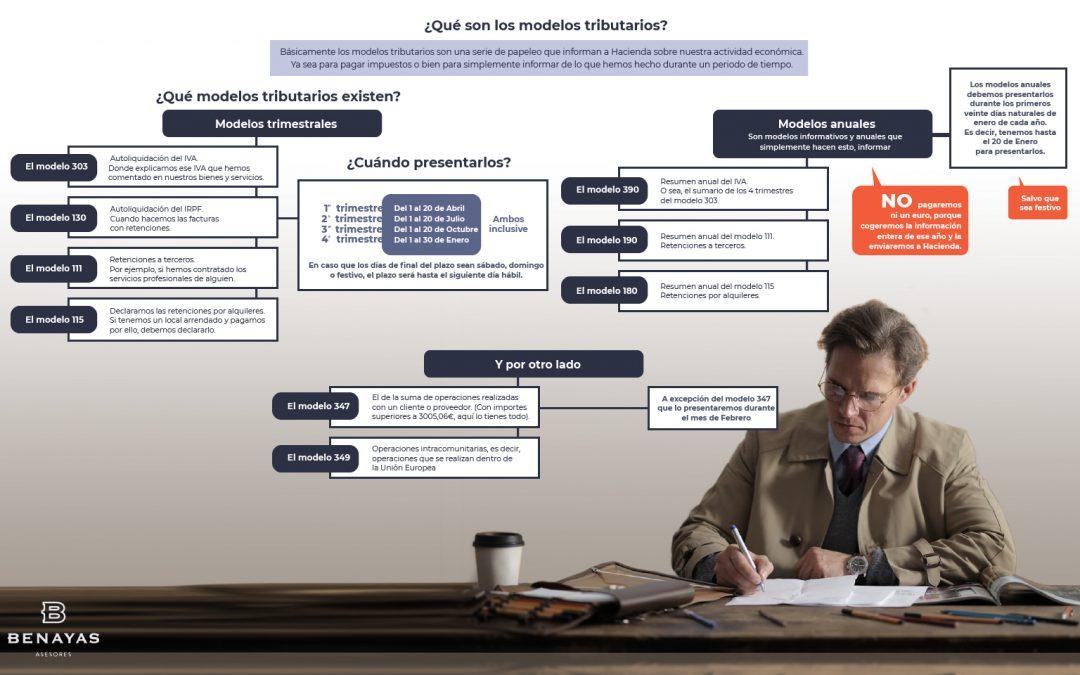 Modelos Tributarios: ¿Qué son y cuándo presentarlos?